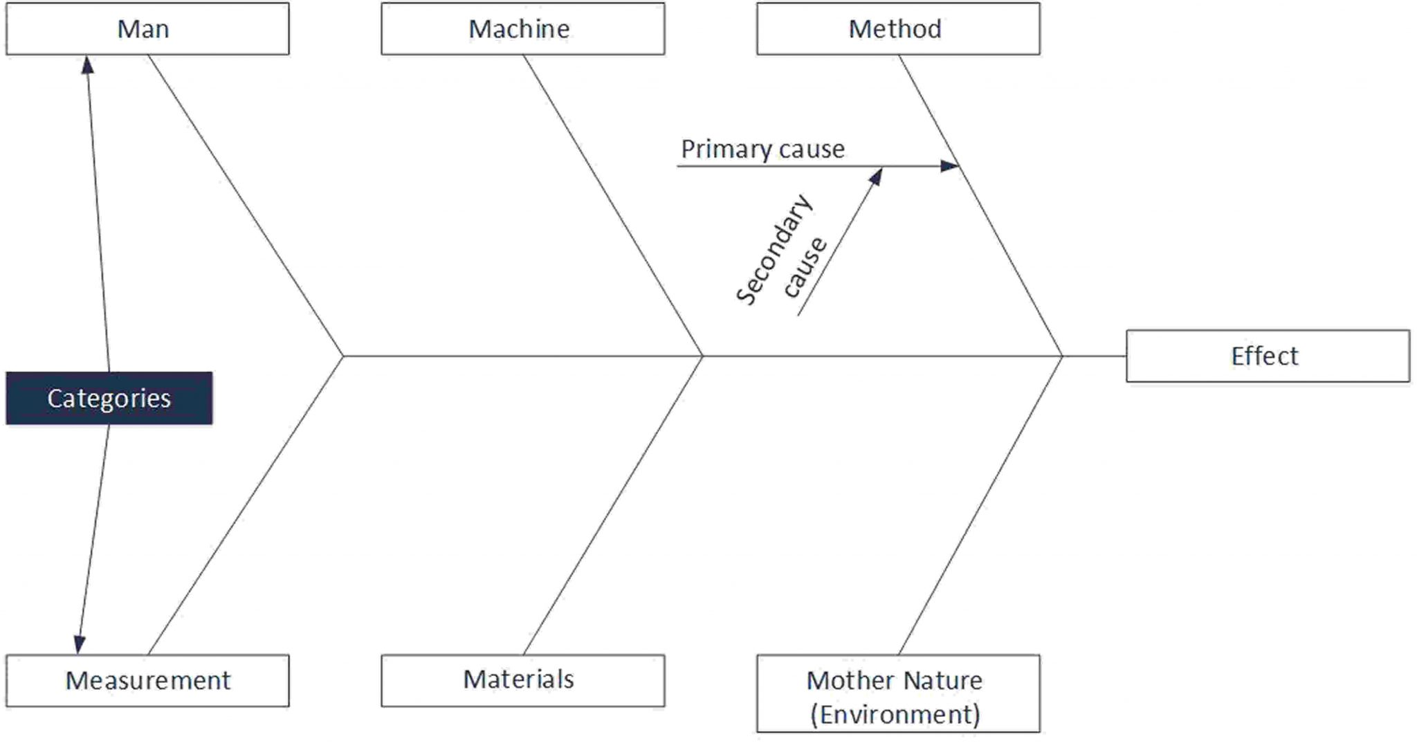 Root cause analysis sherpa consulting fishbone diagram ccuart Image collections