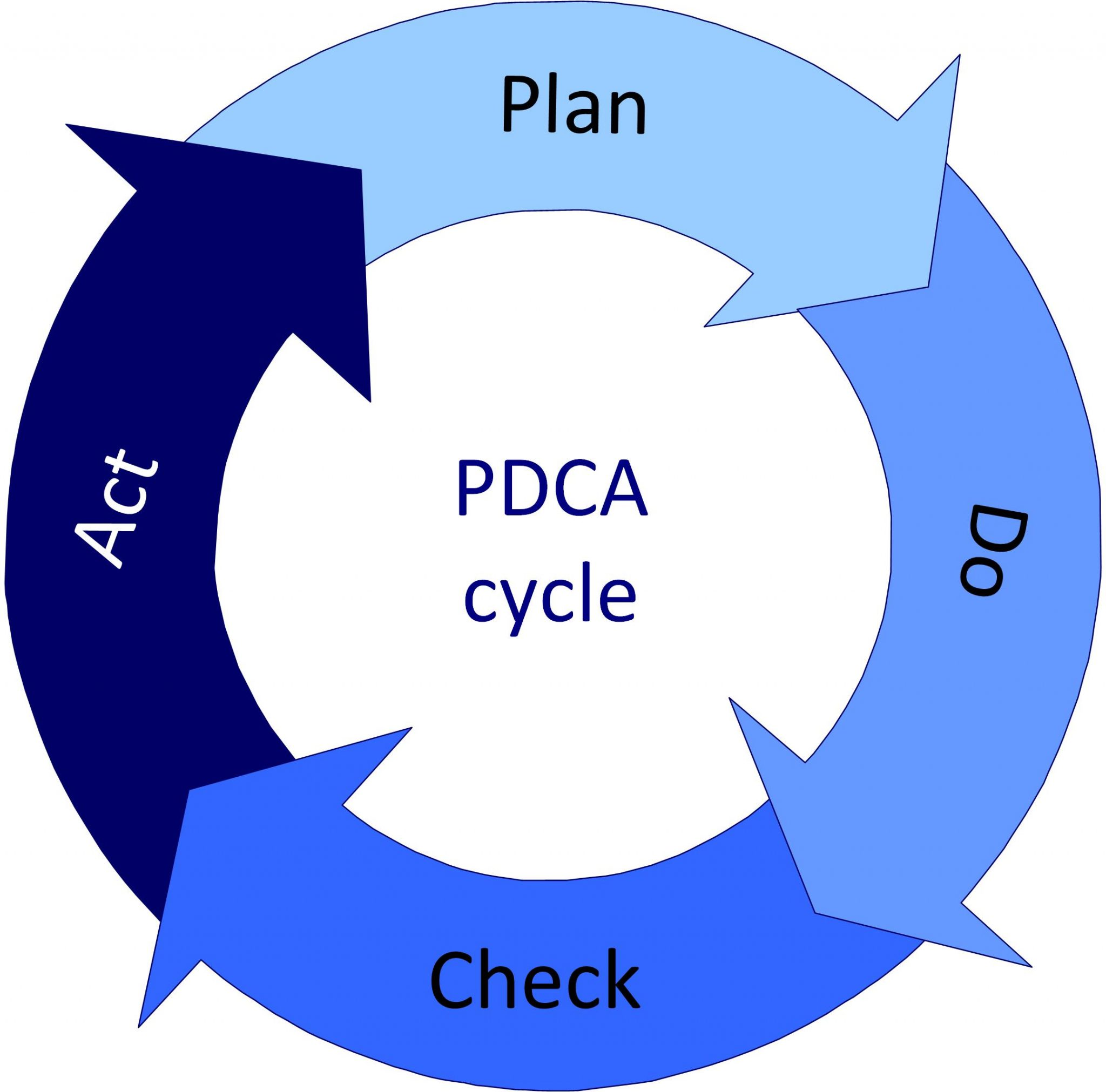 the pdca cycle A quality improvement cycle is a planned sequence of systematic and  defined  into the four steps of plan, do, check and act (also know as the pdca cycle.