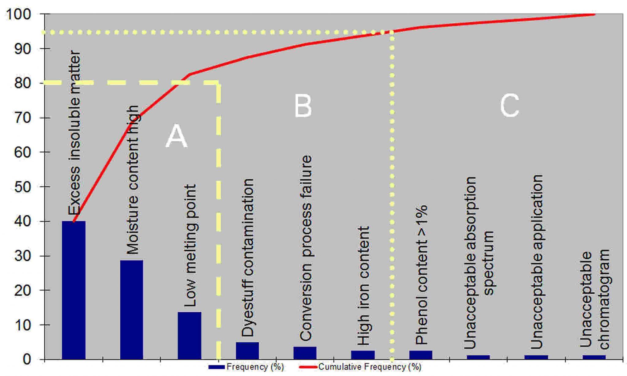 Pareto chart example