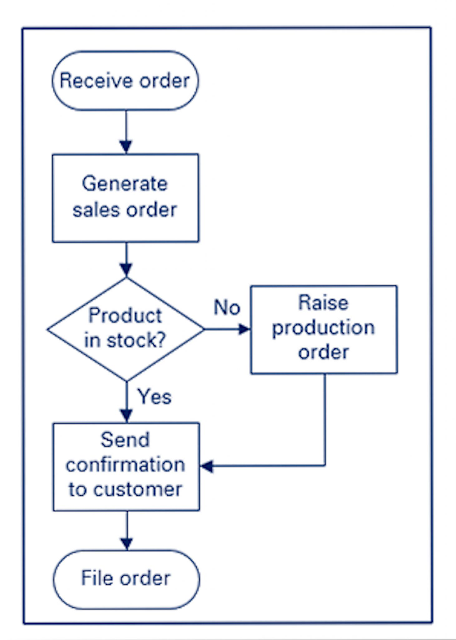 Process mapping sherpa consulting basic flow chart example nvjuhfo Choice Image