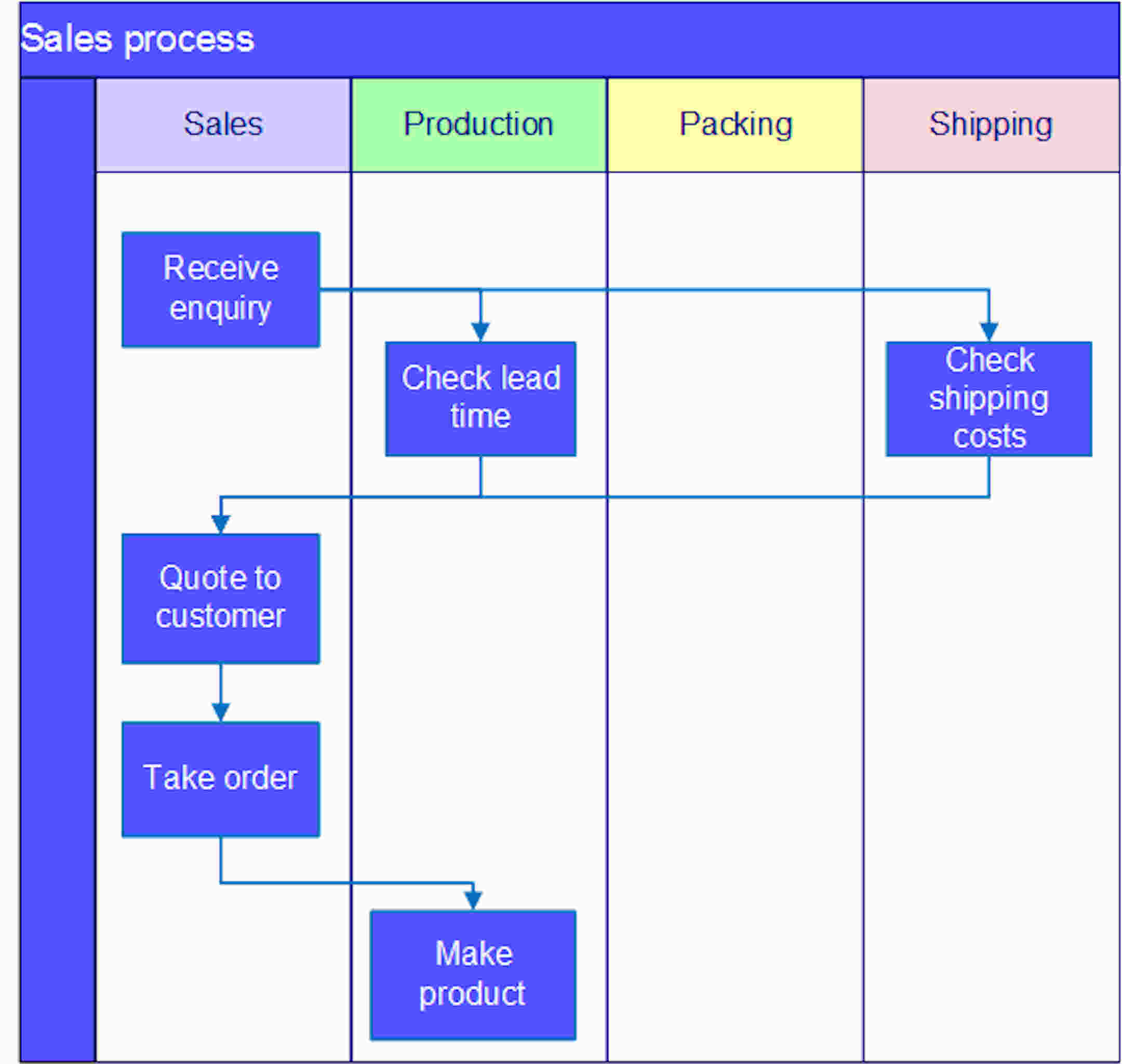 Process mapping sherpa consulting swim lane diagram example geenschuldenfo Choice Image